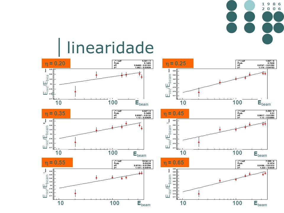 1 9 8 6 2 0 0 6 linearidade = 0.20 = 0.65 = 0.55 = 0.45 = 0.35 = 0.25 10 100 10 100 1010010100 10 100 10 100 E beam E rec /E bea m