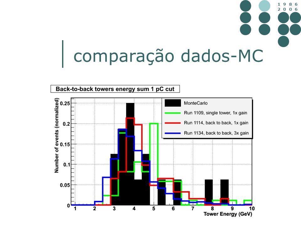 1 9 8 6 2 0 0 6 comparação dados-MC