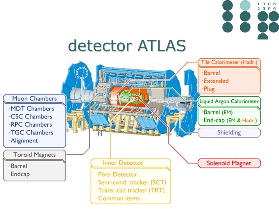 1 9 8 6 2 0 0 6 detector ATLAS detector ATLAS