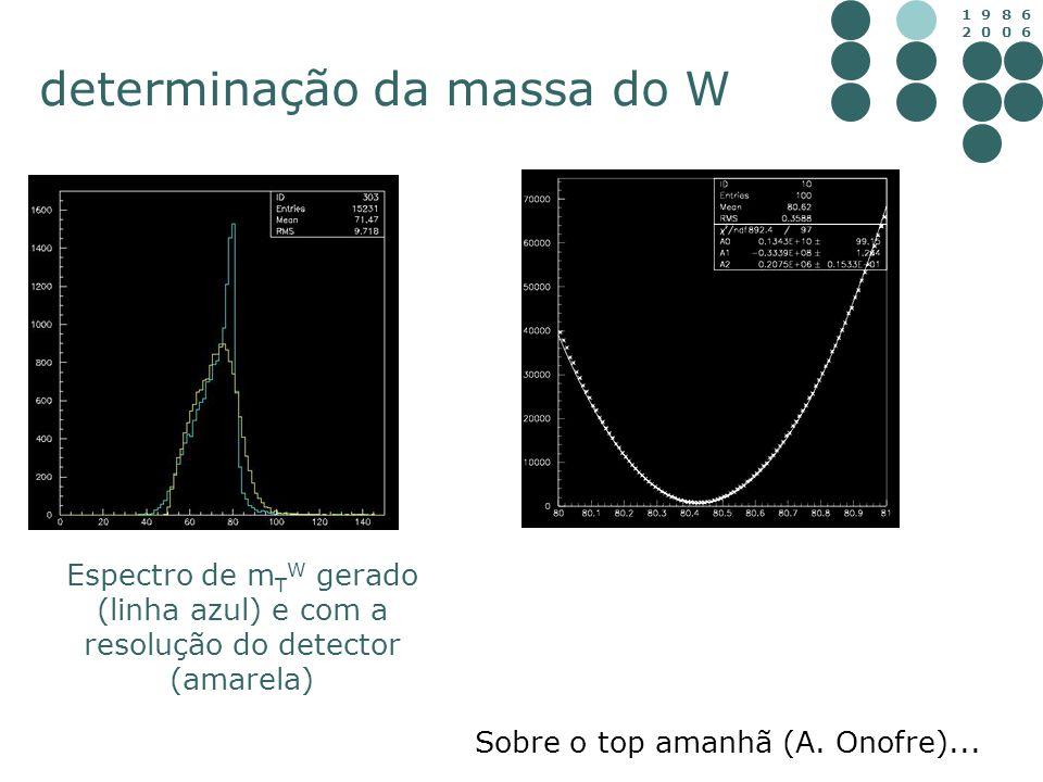 1 9 8 6 2 0 0 6 determinação da massa do W Espectro de m T W gerado (linha azul) e com a resolução do detector (amarela) Sobre o top amanhã (A. Onofre