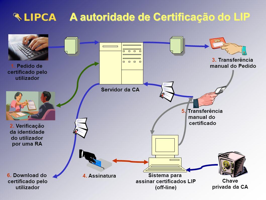 A autoridade de Certificação do LIP Sistema para assinar certificados LIP (off-line) 1.
