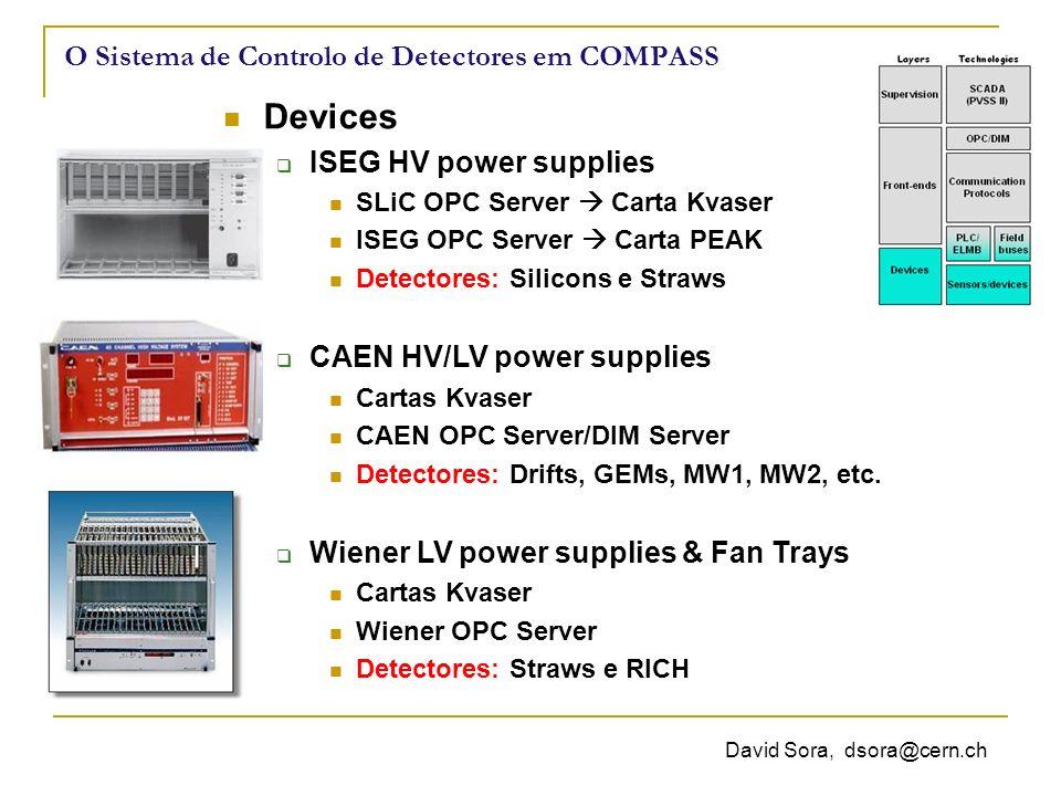 David Sora, dsora@cern.ch O Sistema de Controlo de Detectores em COMPASS Devices ISEG HV power supplies SLiC OPC Server Carta Kvaser ISEG OPC Server Carta PEAK Detectores: Silicons e Straws CAEN HV/LV power supplies Cartas Kvaser CAEN OPC Server/DIM Server Detectores: Drifts, GEMs, MW1, MW2, etc.