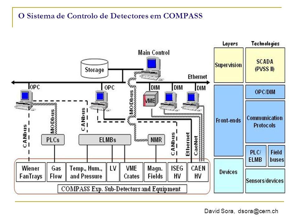 David Sora, dsora@cern.ch Supervision SCADA(Supervisory Control and Data Acquisition) no CERN… mas não só: - Centrais energéticas; - Metereologia; - Transportes públicos; - Sinais de trânsito; - Física de partículas; - E mais…