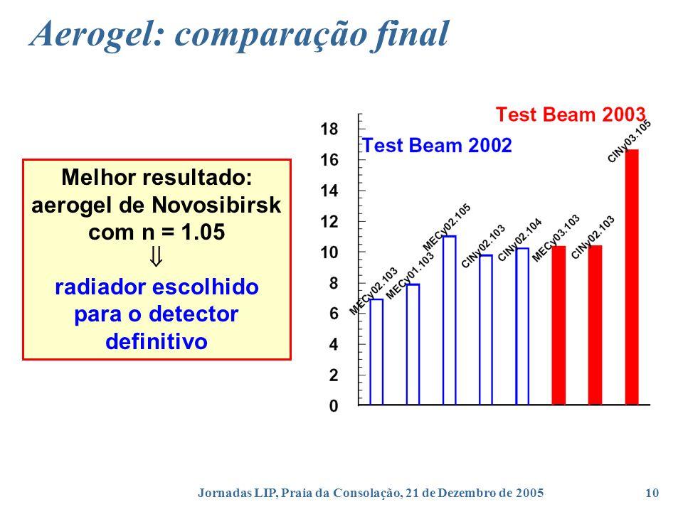Jornadas LIP, Praia da Consolação, 21 de Dezembro de 200510 Aerogel: comparação final Melhor resultado: aerogel de Novosibirsk com n = 1.05 radiador escolhido para o detector definitivo
