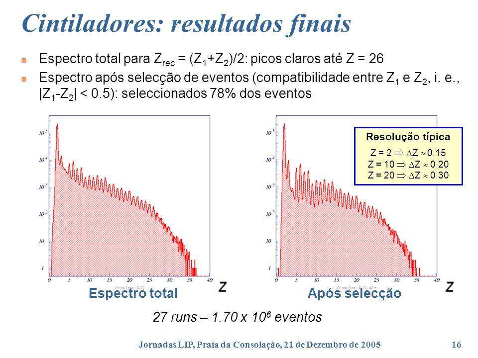 Jornadas LIP, Praia da Consolação, 21 de Dezembro de 200516 Cintiladores: resultados finais Espectro total para Z rec = (Z 1 +Z 2 )/2: picos claros até Z = 26 Espectro após selecção de eventos (compatibilidade entre Z 1 e Z 2, i.