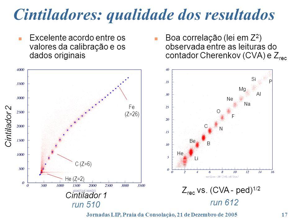 Jornadas LIP, Praia da Consolação, 21 de Dezembro de 200517 C (Z=6) He (Z=2) Fe (Z=26) Cintilador 1 Cintilador 2 Excelente acordo entre os valores da calibração e os dados originais Cintiladores: qualidade dos resultados run 612 Z rec vs.