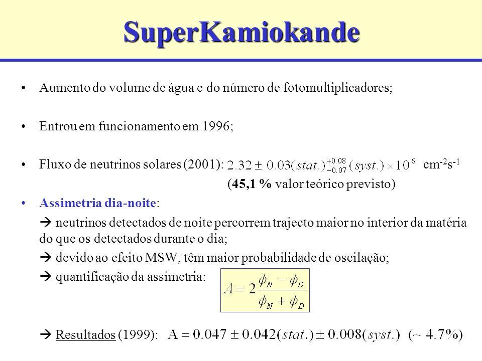 SuperKamiokande Aumento do volume de água e do número de fotomultiplicadores; Entrou em funcionamento em 1996; Fluxo de neutrinos solares (2001): cm -2 s -1 (45,1 % valor teórico previsto) Assimetria dia-noite: neutrinos detectados de noite percorrem trajecto maior no interior da matéria do que os detectados durante o dia; devido ao efeito MSW, têm maior probabilidade de oscilação; quantificação da assimetria: Resultados (1999):