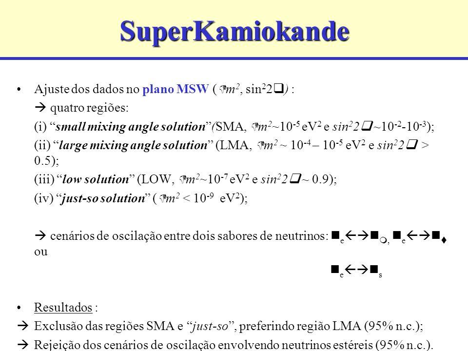 SuperKamiokande Ajuste dos dados no plano MSW ( m 2, sin 2 2 ) : quatro regiões: (i) small mixing angle solution(SMA, m 2 ~10 -5 eV 2 e sin 2 2 ~10 -2 -10 -3 ); (ii) large mixing angle solution (LMA, m 2 ~ 10 -4 – 10 -5 eV 2 e sin 2 2 > 0.5); (iii) low solution (LOW, m 2 ~10 -7 eV 2 e sin 2 2 ~ 0.9); (iv) just-so solution ( m 2 < 10 -9 eV 2 ); cenários de oscilação entre dois sabores de neutrinos: e, e ou e s Resultados : Exclusão das regiões SMA e just-so, preferindo região LMA (95% n.c.); Rejeição dos cenários de oscilação envolvendo neutrinos estéreis (95% n.c.).