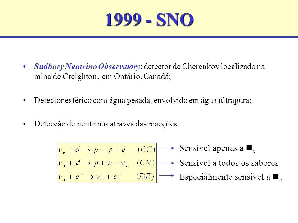 1999 - SNO Sudbury Neutrino Observatory: detector de Cherenkov localizado na mina de Creighton, em Ontário, Canadá; Detector esférico com água pesada, envolvido em água ultrapura; Detecção de neutrinos através das reacções: Sensível apenas a e Sensível a todos os sabores Especialmente sensível a e