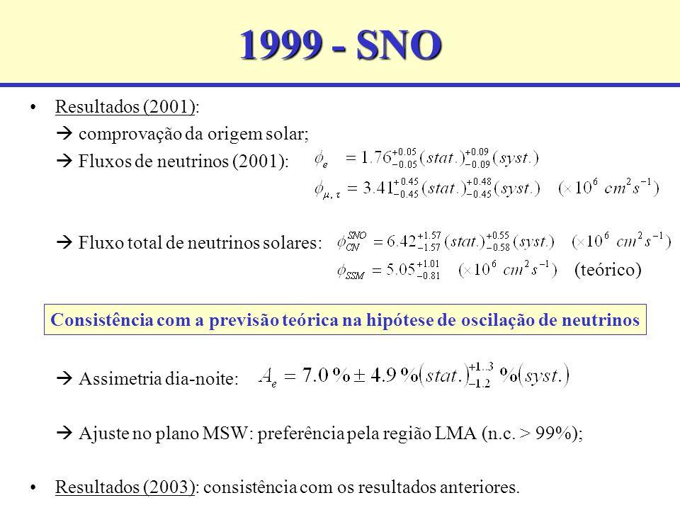 1999 - SNO Resultados (2001): comprovação da origem solar; Fluxos de neutrinos (2001): Fluxo total de neutrinos solares: Assimetria dia-noite: Ajuste no plano MSW: preferência pela região LMA (n.c.