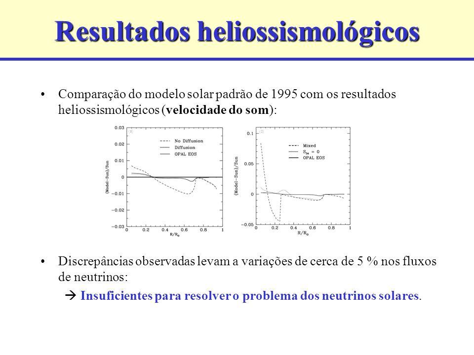 Resultados heliossismológicos Comparação do modelo solar padrão de 1995 com os resultados heliossismológicos (velocidade do som): Discrepâncias observ