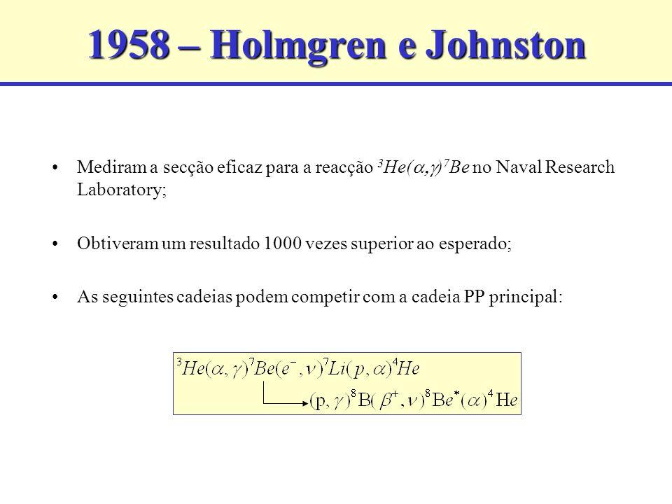 1958 – Holmgren e Johnston Mediram a secção eficaz para a reacção 3 He( ) 7 Be no Naval Research Laboratory; Obtiveram um resultado 1000 vezes superior ao esperado; As seguintes cadeias podem competir com a cadeia PP principal:
