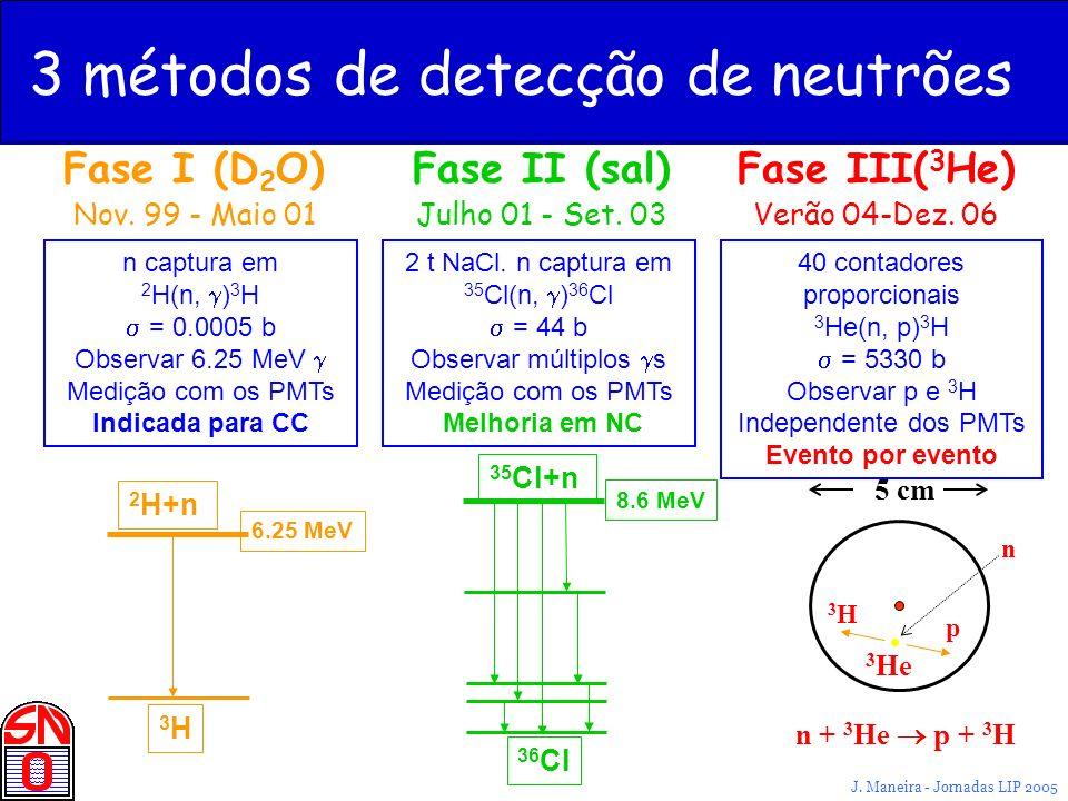 J. Maneira - Jornadas LIP 2005 Fase II (sal) Julho 01 - Set. 03 Fase III( 3 He) Verão 04-Dez. 06 Fase I (D 2 O) Nov. 99 - Maio 01 3 métodos de detecçã