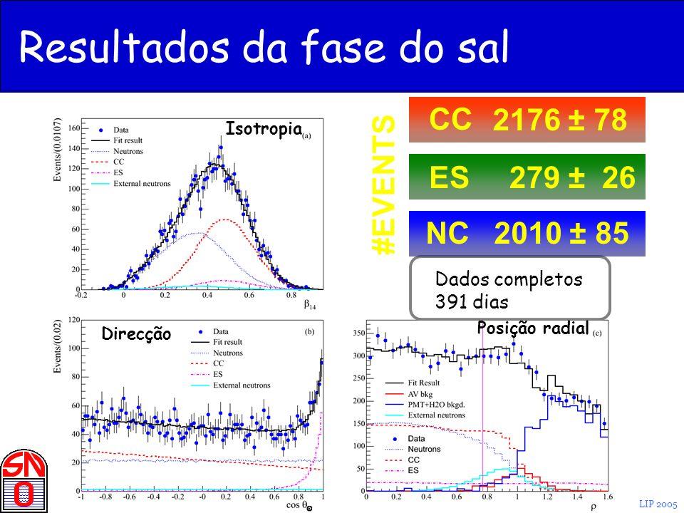 J. Maneira - Jornadas LIP 2005 Dados completos 391 dias CC 2176 ± 78 ES 279 ± 26 NC2010 ± 85 #EVENTS Resultados da fase do sal Isotropia Direcção Posi
