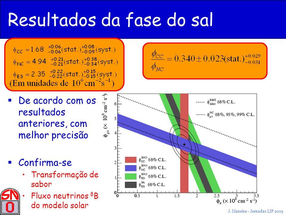 J. Maneira - Jornadas LIP 2005 Resultados da fase do sal De acordo com os resultados anteriores, com melhor precisão Confirma-se Transformação de sabo