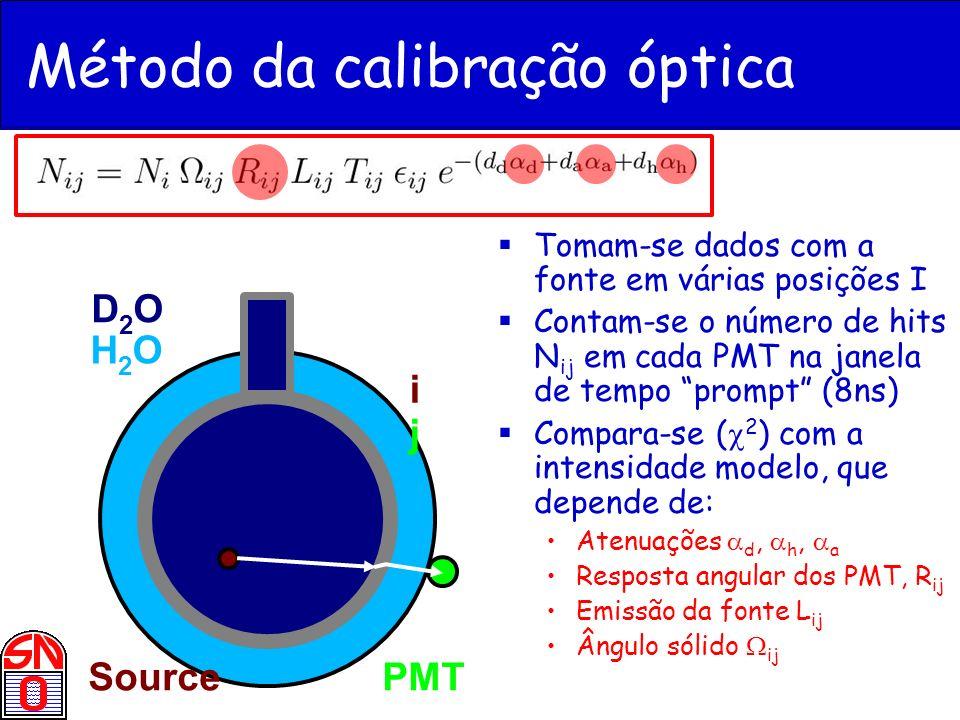 H2OH2O D2OD2O ijij SourcePMT Método da calibração óptica Tomam-se dados com a fonte em várias posições I Contam-se o número de hits N ij em cada PMT n