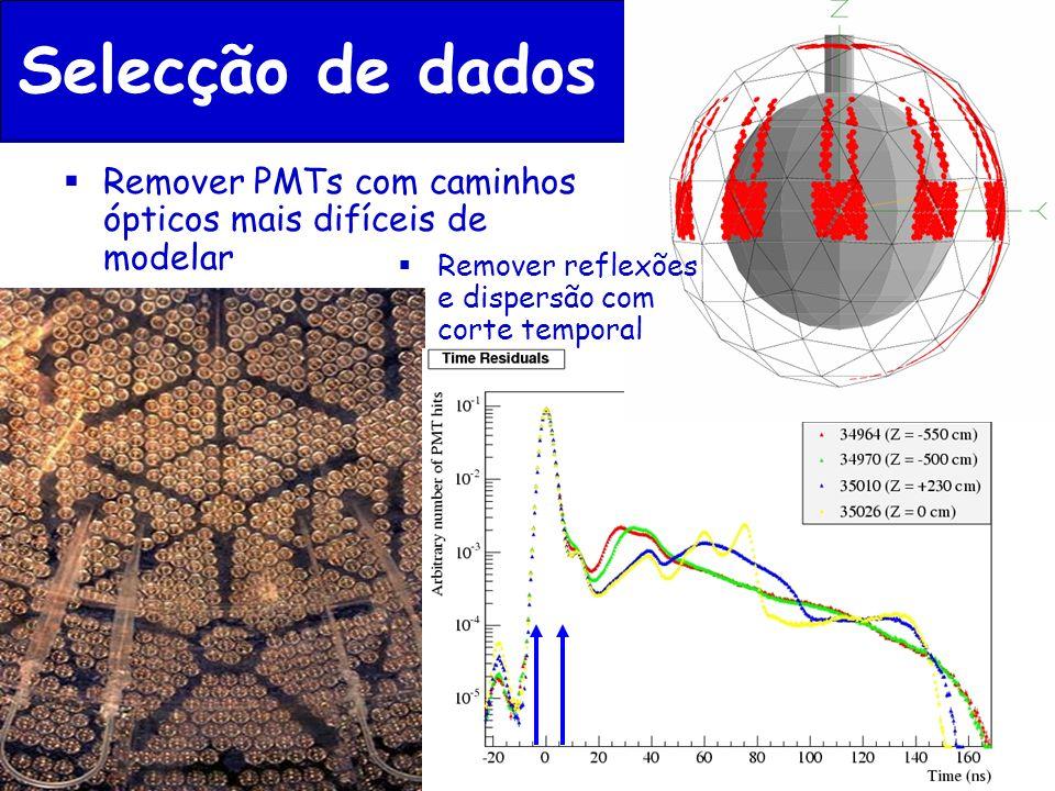 Selecção de dados Remover PMTs com caminhos ópticos mais difíceis de modelar Remover reflexões e dispersão com corte temporal
