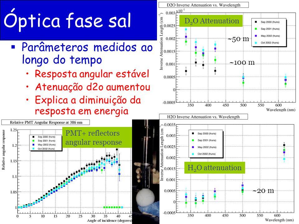 J. Maneira - Jornadas LIP 2005 PMT angular response Atenuação H 2 O D 2 O Attenuation Parâmeteros medidos ao longo do tempo Resposta angular estável A