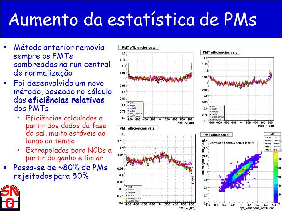 J. Maneira - Jornadas LIP 2005 Aumento da estatística de PMs Método anterior removia sempre os PMTs sombreados na run central de normalização Foi dese