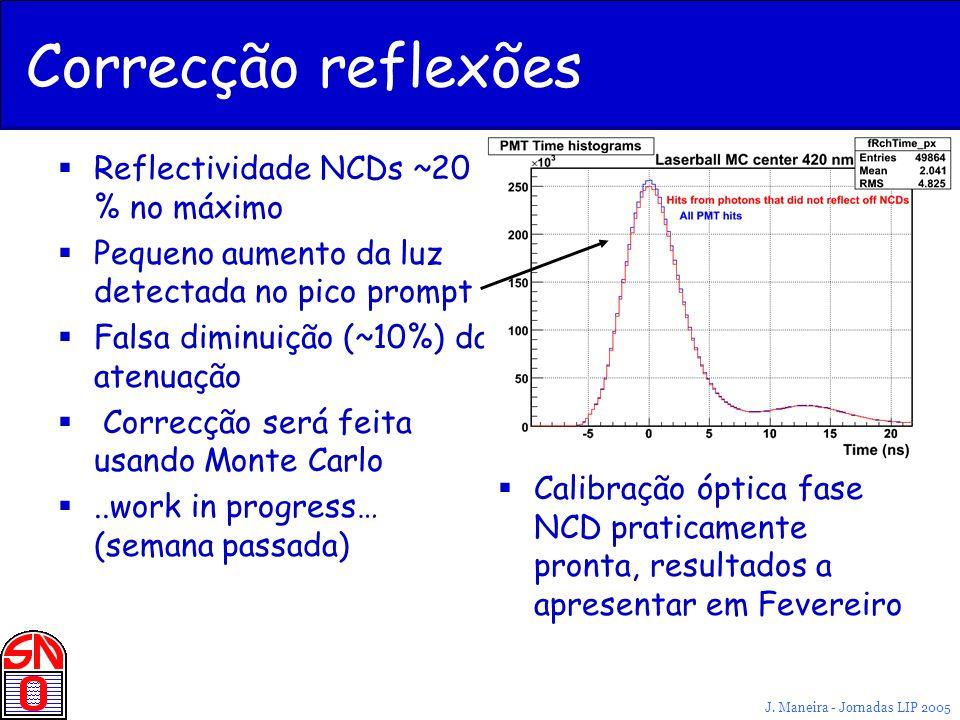 J. Maneira - Jornadas LIP 2005 Correcção reflexões Reflectividade NCDs ~20 % no máximo Pequeno aumento da luz detectada no pico prompt Falsa diminuiçã