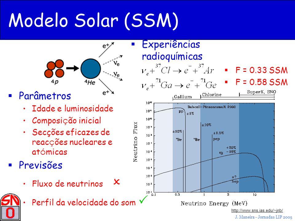 J. Maneira - Jornadas LIP 2005 http://www.sns.ias.edu/~jnb/ Modelo Solar (SSM) Parâmetros Idade e luminosidade Composi ç ão inicial Secções eficazes d