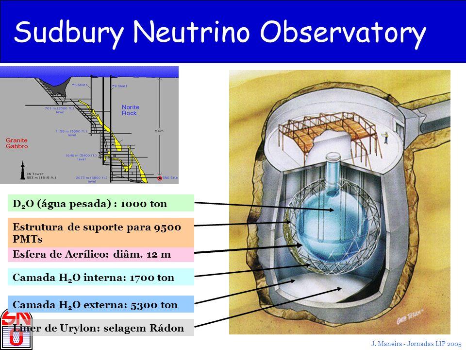 J. Maneira - Jornadas LIP 2005 Sudbury Neutrino Observatory Camada H 2 O interna: 1700 ton D 2 O (água pesada) : 1000 ton Camada H 2 O externa: 5300 t