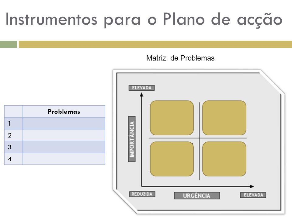 Instrumentos para o Plano de acção Matriz de Problemas Problemas 1 2 3 4