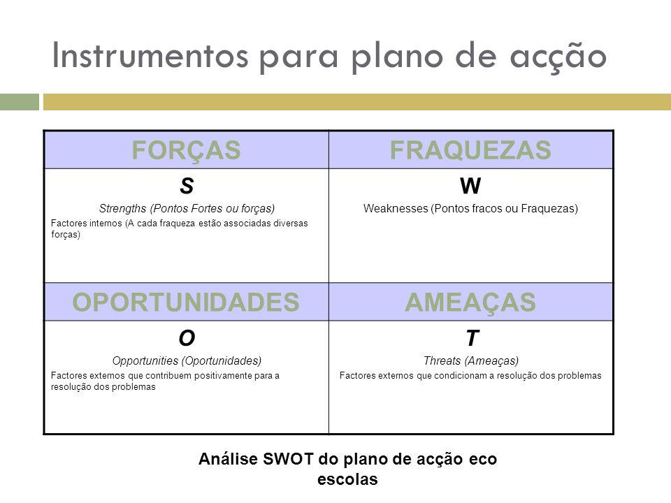 Instrumentos para plano de acção FORÇASFRAQUEZAS S Strengths (Pontos Fortes ou forças) Factores internos (A cada fraqueza estão associadas diversas fo