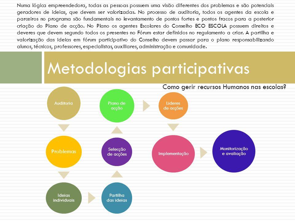 Metodologias participativas Auditoria Problemas Ideias individuais Partilha das ideias Selecção de acções Plano de acção Lideres de acções Implementaç