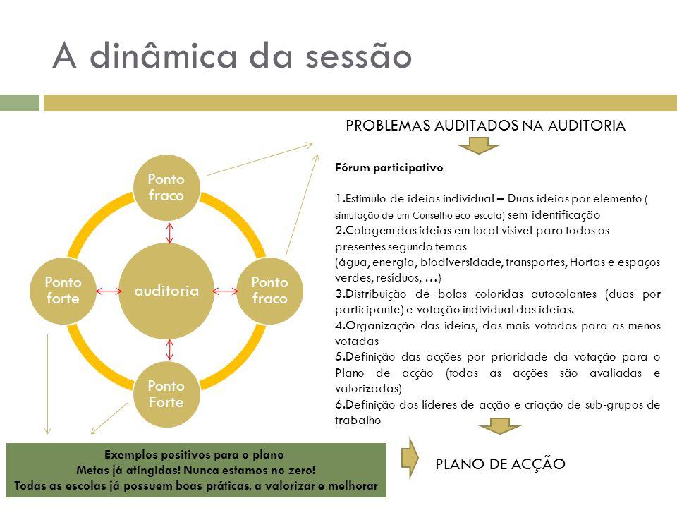 A dinâmica da sessão Fórum participativo 1.Estimulo de ideias individual – Duas ideias por elemento ( simulação de um Conselho eco escola) sem identif