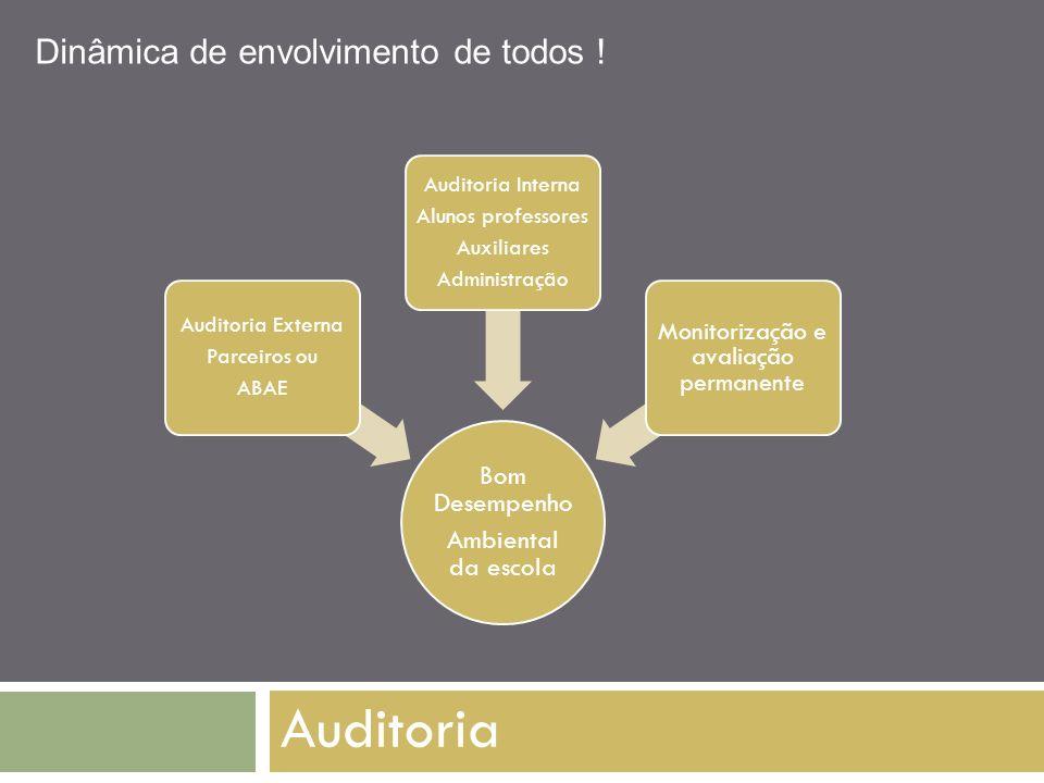 Auditoria Bom Desempenho Ambiental da escola Auditoria Externa Parceiros ou ABAE Auditoria Interna Alunos professores Auxiliares Administração Monitor