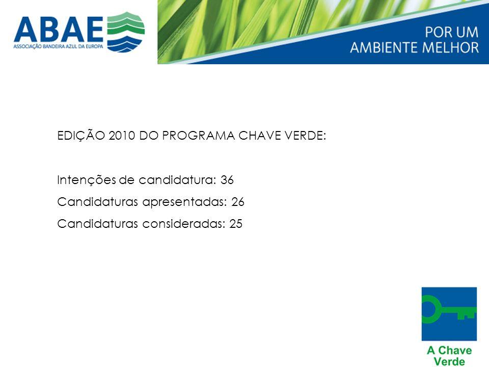 EDIÇÃO 2010 DO PROGRAMA CHAVE VERDE: Intenções de candidatura: 36 Candidaturas apresentadas: 26 Candidaturas consideradas: 25