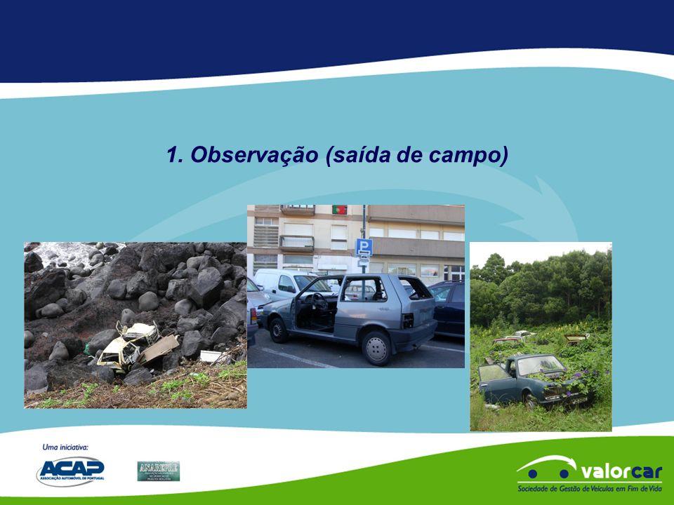 Saída de Campo Observação de um carro abandonado Mantém-se no mesmo local Negativo Sucata MUITO NEGATIVO Valorizado POSITIVO Destinos possíveis IMPACTO