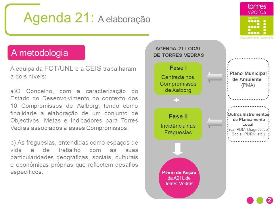 Agenda 21: A elaboração + Fase I Centrada nos Compromissos de Aalborg Fase II Incidência nas Freguesias Plano de Acção da A21L de Torres Vedras Plano
