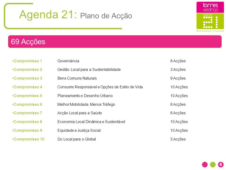 Agenda 21: Plano de Acção Compromisso 1Governância 6 Acções Compromisso 2Gestão Local para a Sustentabilidade 3 Acções Compromisso 3Bens Comuns Natura