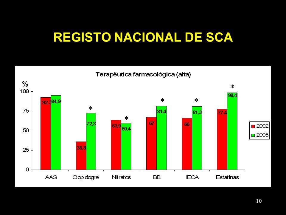 10 REGISTO NACIONAL DE SCA % ** * * *