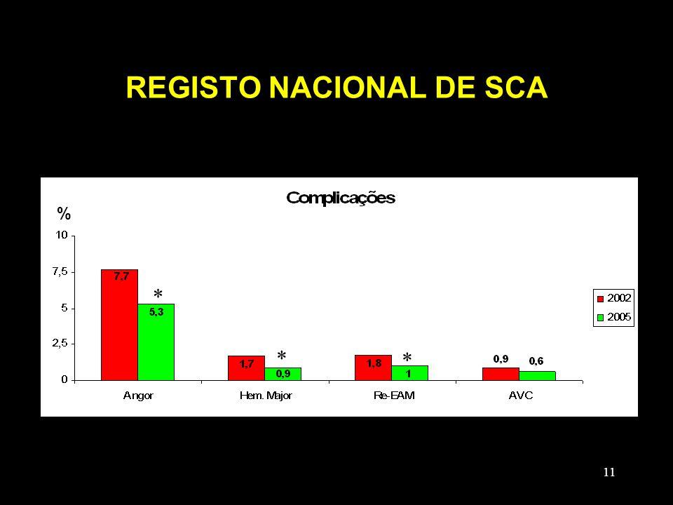 11 REGISTO NACIONAL DE SCA % * * * % * * *