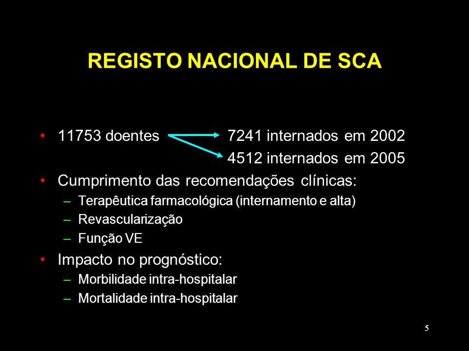 5 REGISTO NACIONAL DE SCA 11753 doentes7241 internados em 2002 4512 internados em 2005 Cumprimento das recomendações clínicas: –Terapêutica farmacológ