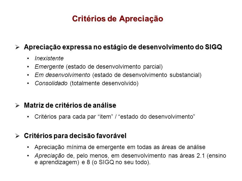 Critérios de Apreciação Apreciação expressa no estágio de desenvolvimento do SIGQ Apreciação expressa no estágio de desenvolvimento do SIGQ Inexistent