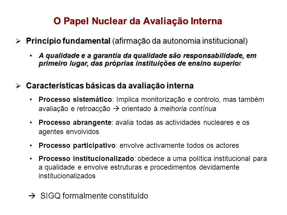 O Papel Nuclear da Avaliação Interna Princípio fundamental (afirmação da autonomia institucional) Princípio fundamental (afirmação da autonomia instit