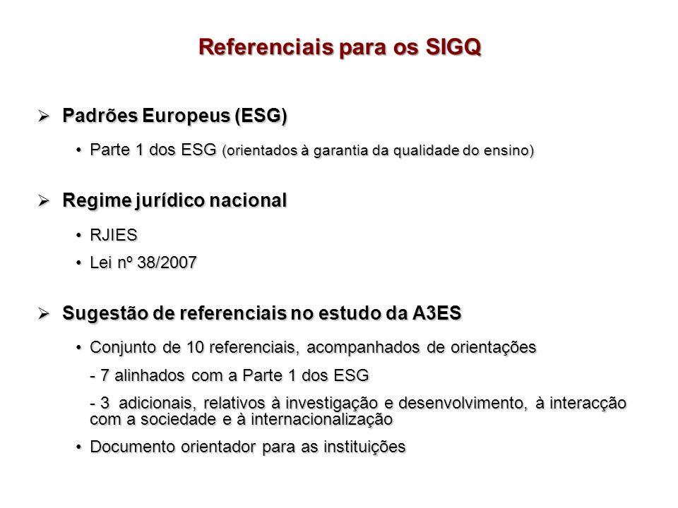 Padrões Europeus (ESG) Padrões Europeus (ESG) Parte 1 dos ESG (orientados à garantia da qualidade do ensino)Parte 1 dos ESG (orientados à garantia da