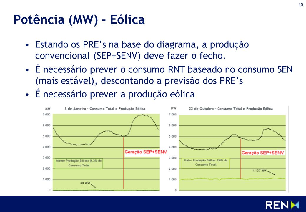 10 Potência (MW) – Eólica Estando os PREs na base do diagrama, a produção convencional (SEP+SENV) deve fazer o fecho. É necessário prever o consumo RN