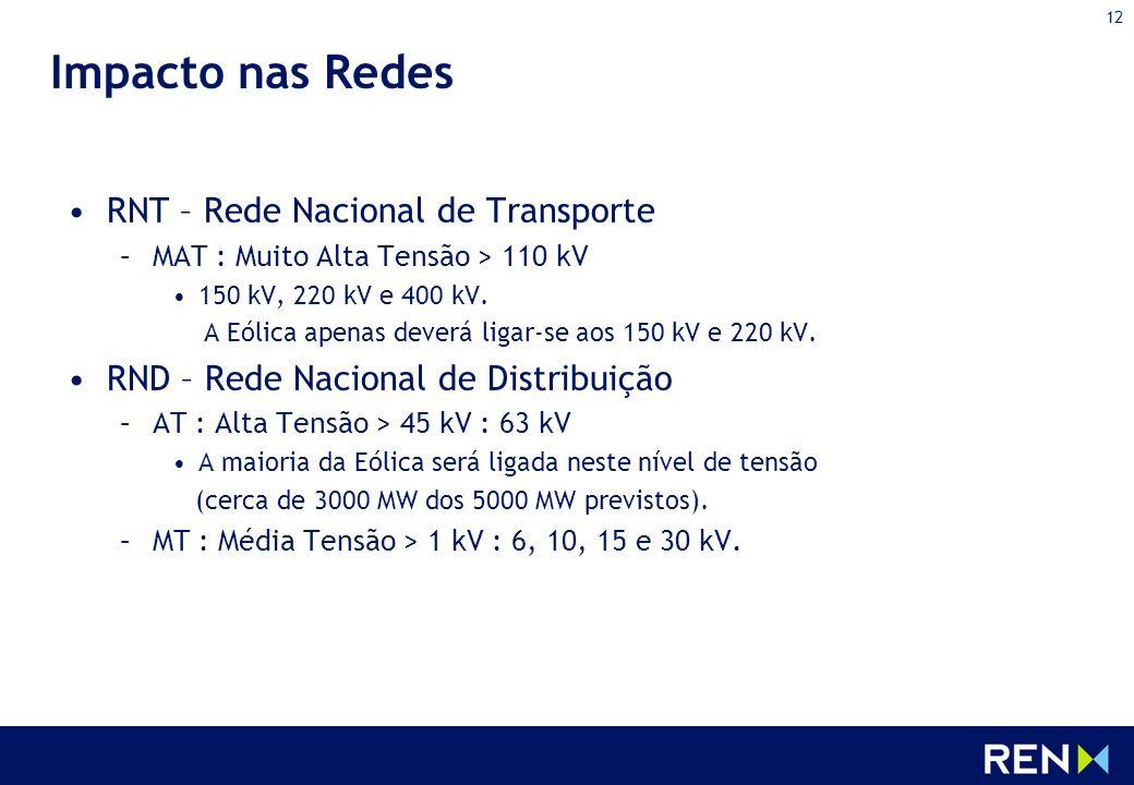 12 Impacto nas Redes RNT – Rede Nacional de Transporte –MAT : Muito Alta Tensão > 110 kV 150 kV, 220 kV e 400 kV. A Eólica apenas deverá ligar-se aos