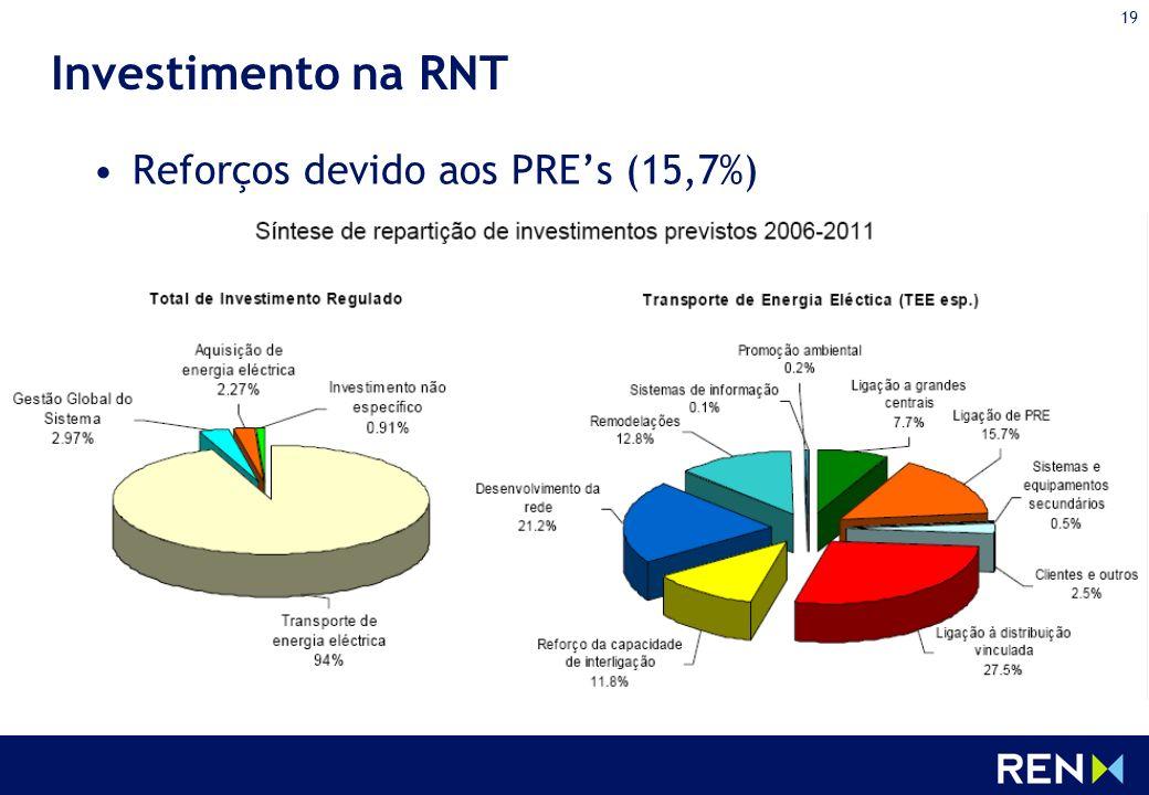 19 Investimento na RNT Reforços devido aos PREs (15,7%)