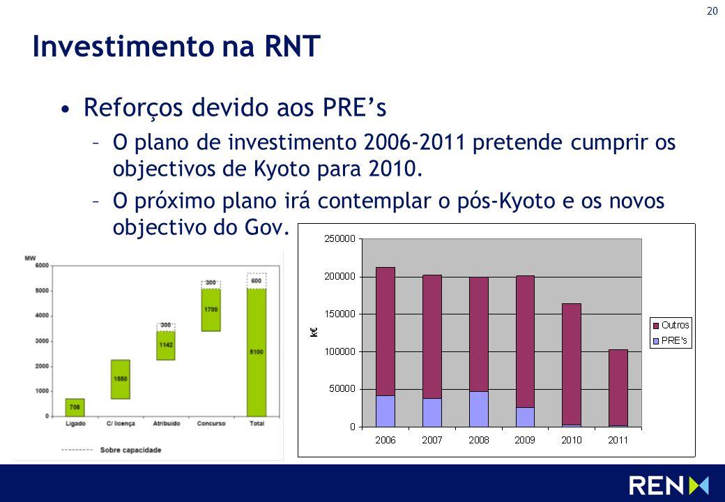 20 Investimento na RNT Reforços devido aos PREs –O plano de investimento 2006-2011 pretende cumprir os objectivos de Kyoto para 2010. –O próximo plano