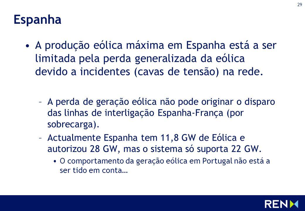 29 Espanha A produção eólica máxima em Espanha está a ser limitada pela perda generalizada da eólica devido a incidentes (cavas de tensão) na rede. –A