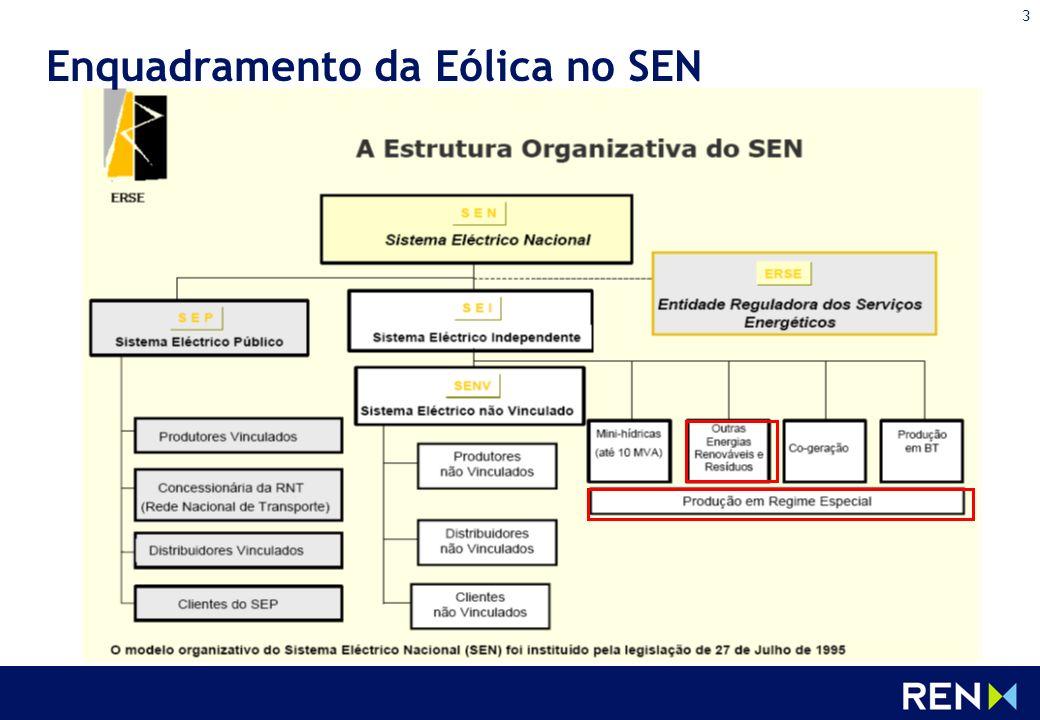 3 Enquadramento da Eólica no SEN