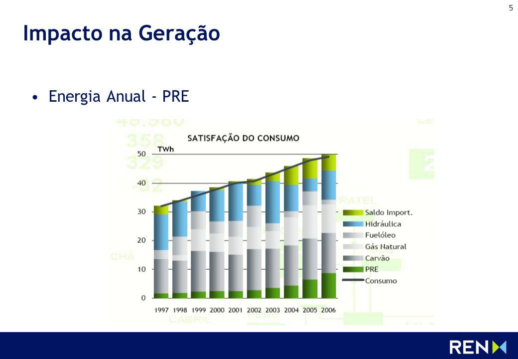 5 Impacto na Geração Energia Anual - PRE