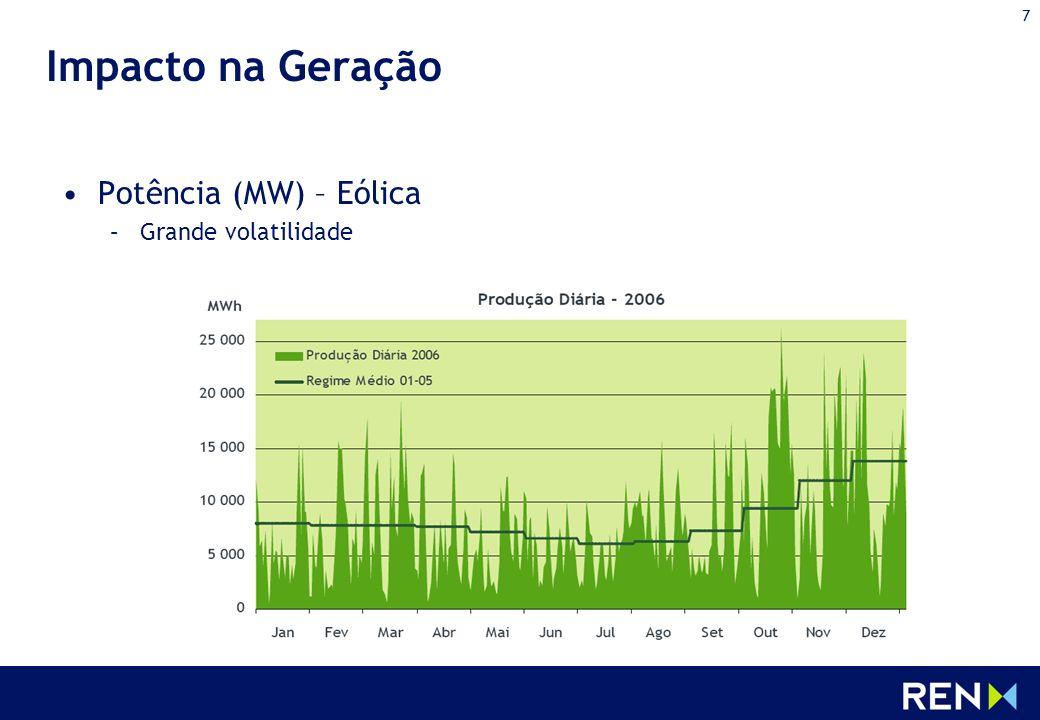 7 Impacto na Geração Potência (MW) – Eólica –Grande volatilidade