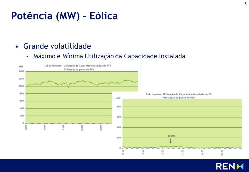 8 Potência (MW) – Eólica Grande volatilidade –Máximo e Mínima Utilização da Capacidade Instalada